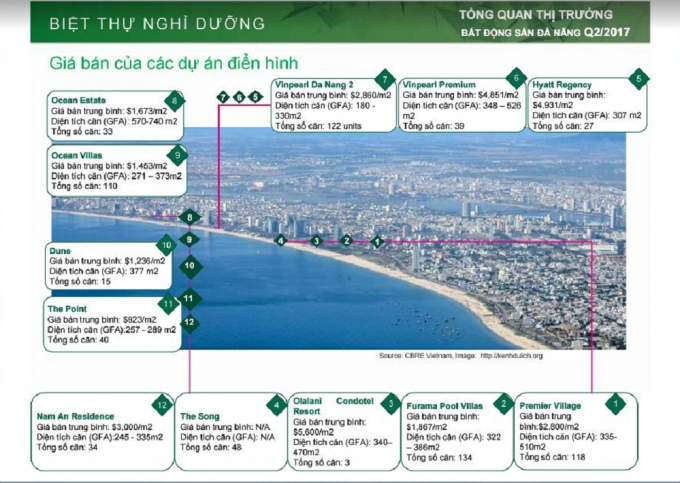 Toàn cảnh các dự án BĐS nghỉ dưỡng trên địa bàn TP Đà Nẵng.