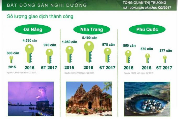 Số lượng giao dịch thành công BĐS nghỉ dưỡng của Đà Nẵng, Nha Trang và Phú Quốc.
