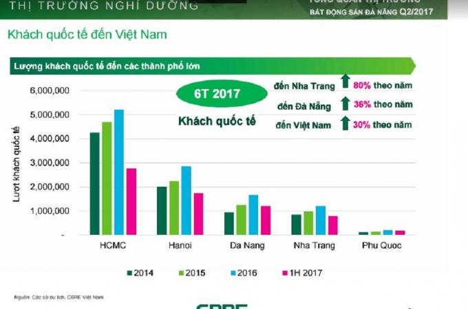 Khách quốc tế về Đà Nẵng chỉ thua kém Nha Trang trong quý 2/2017.