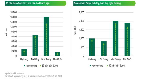 Thống kê của CBRE liên quan giao dịch căn hộ khách sạn và căn hộ nghỉ dưỡng.
