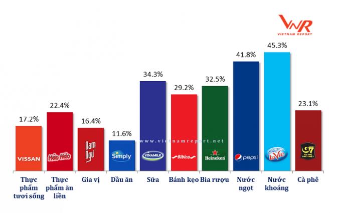 Vinamilk là thương hiệu Sữa duy nhất trong số 10 thương hiệu thực phẩm – đồ uống được người tiêu dùng lựa chọn nhiều nhất năm 2018.
