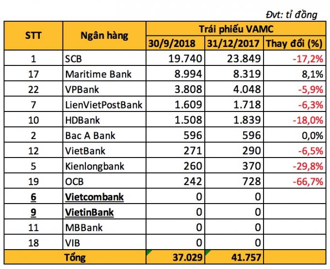 Số dư trái phiếu VAMC tại các ngân hàng (Nguồn: DB tổng hợp).