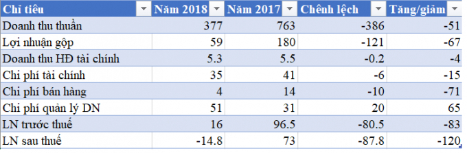 Kết quả kinh doanh quý IV.2018 của Tasco (tỷ đồng).