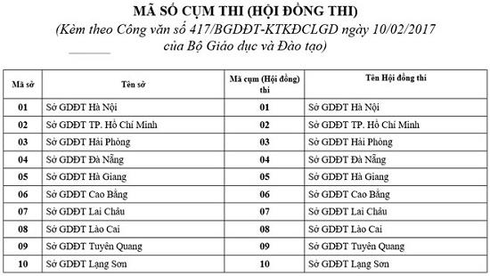 Thi THPT Quốc gia 2017: Bộ GD&ĐT công bố mã số 65 cụm thi