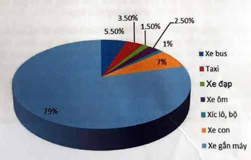 Tỷ lệ các loại xe tham gia lưu thông trên đường TP HCM.