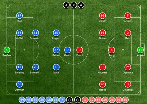 Đội hình ra sân của hai đội