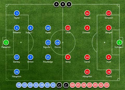 Đội hình ra sân củaSwansea vs Leicester