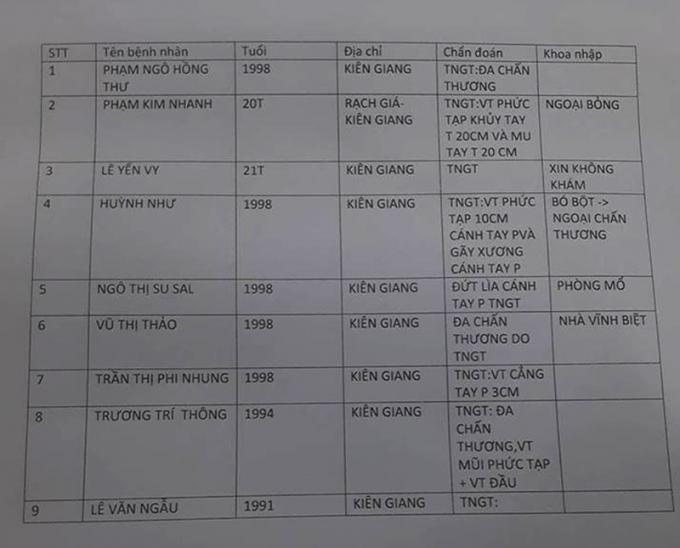 Danh sách những sinh viên gặp nạn.