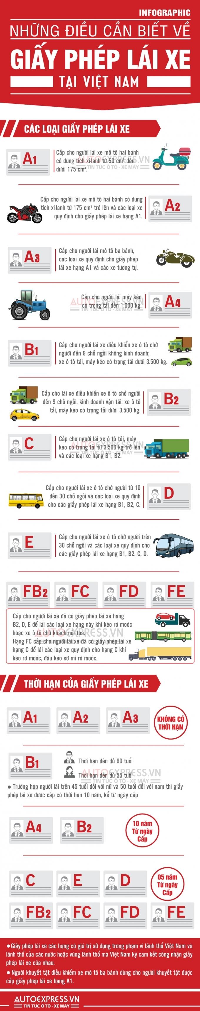Danh mục các loại bằng lái xe tại Việt Nam