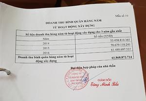 Doanh thu bình quân hàng năm từ hoạt động xây dựng của Công ty cổ phần xây dựng giao thông I Thái Nguyên.