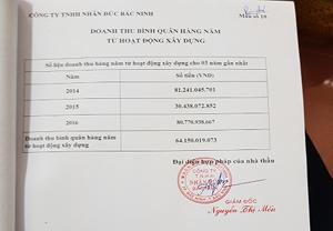Doanh thu bình quân hàng năm từ hoạt động xây dựng của Công ty TNHH Nhân Nghĩa Bắc Ninh còn cao hơn Công ty cổ phần xây dựng giao thông I Thái Nguyên.