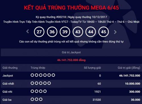 Kết quả xổ số Vietlott 10/12: Giải Jackpot trị giá hơn 46 tỷ đồng vô chủ