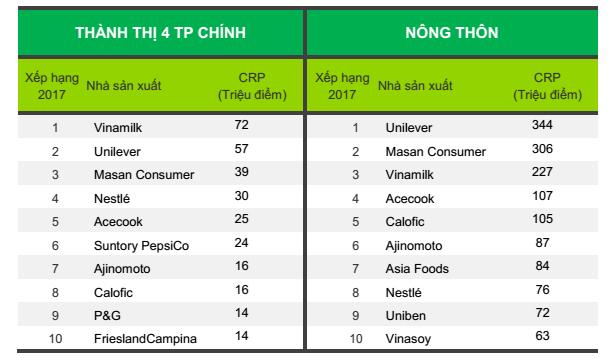 Bảng xếp hạng 10 nhà sản xuất được chọn mua nhiều nhất ở Thành thị 4 thành phố chính và Nông thôn Việt Nam.
