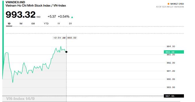 VN-Index sáng 12/9. (Bloomberg)