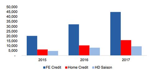 Tổng danh mục cho vay của top 3 công ty tài chính tiêu dùng hàng đầu tại Việt Nam (tỷ đồng).