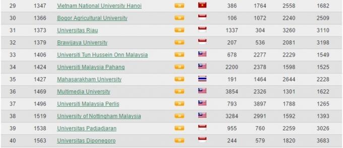 Đại học Quốc gia Hà Nội đã tụt từ vị trí thứ 26 trong kết quả xếp hạng lần 1 xuống vị trí thứ 29 trong kết quả xếp hạng đợt này.