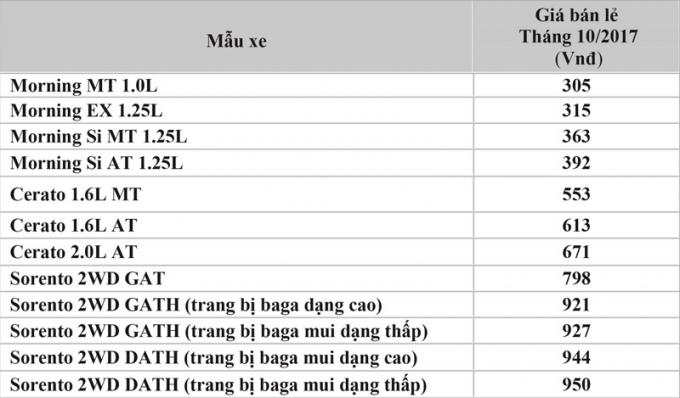 Giá bán Kia Morning, Cerato và Sorento tại Việt Nam trong tháng 10.