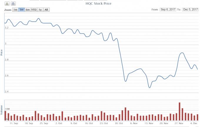 Giá cổ phiếu HQC liên tục sụt giảm trong thời gian gần đây. (Nguồn: VN Direct)