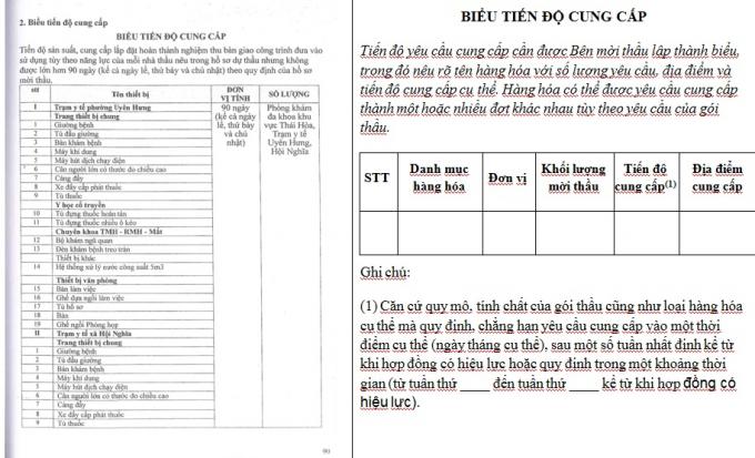 """Thị xã Tân Uyên (Bình Dương) : Khi hồ sơ mời thầu bị """"làm xiếc"""""""