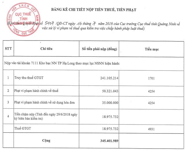 RIC báo lỗ về hoạt động kinh doanh, trong khi vẫn vi phạm về thực hiện nghĩa vụ thuế với Nhà nước.