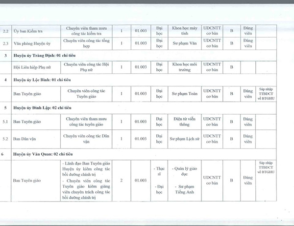 Danh sách xét tuyển Công chức tại Lạng Sơn 2018 (ảnh. TTTDLS).