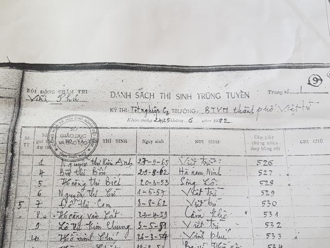 Danh sách thí sinh trúng tuyển của hội đồng chấm thi Vĩnh Phú.