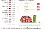 Nước nào dùng nhiều ôtô điện nhất thế giới?