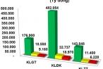 Trái phiếu: Lực cầu sơ cấp bất ngờ giảm mạnh
