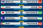 Lịch thi đấu vòng 1/8 Asian Cup 2019: Việt Nam chạm trán Jordan