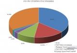 Sau 5 tỷ USD mua Sabeco, tỷ phú Thái sẽ chi 3.000 tỷ đồng mua Vinamilk