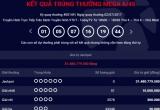Kết quả Vietlott ngày 2/7: Giải thưởng Jackpot 31 tỷ đồng chưa có chủ