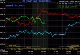 Giá vàng ngày 7/1: USD giảm sâu, vàng tiếp tục tăng mạnh