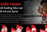 Trẻ em Syria bị ảnh hưởng nặng nề vì chiến tranh