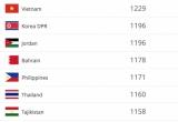 BXH FIFA tháng 12: Việt Nam vẫn đứng đầu Đông Nam Á