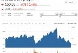 Các công ty công nghệ hàng đầu thế giới đánh mất 172 tỷ USD giá trị thị trường