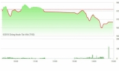 Chứng khoán chiều 5/9: Trụ rơi quá mạnh, thị trường không hồi nổi