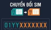 Tiêu dùng 72h: Sim đẹp 11 số tăng giá ảo, giới kinh doanh sim đầu tư mạnh ôm hàng