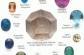Những huyền thoại về đá tháng sinh