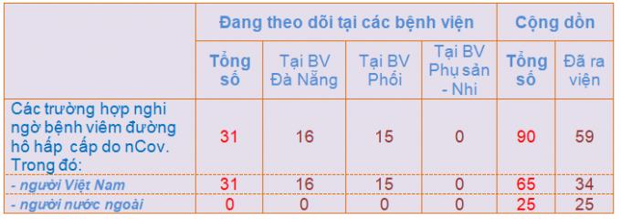 Đà Nẵng: Thêm 11 mẫu xét nghiệm âm tính với virus Corona
