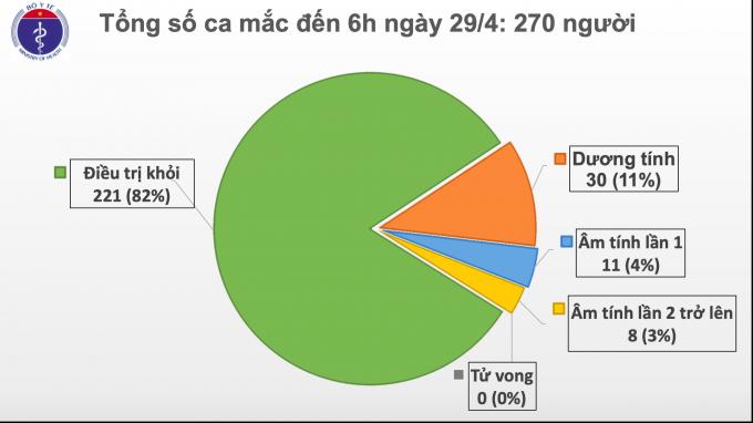 Ngày 29/4, Việt Nam không có ca mắc mới COVID-19, thêm 1 ca dương tính trở lại