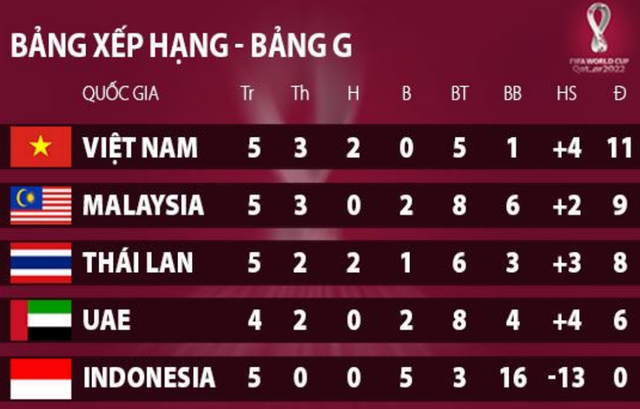 Những nỗi lo của HLV Park Hang Seo ở đại chiến với Malaysia
