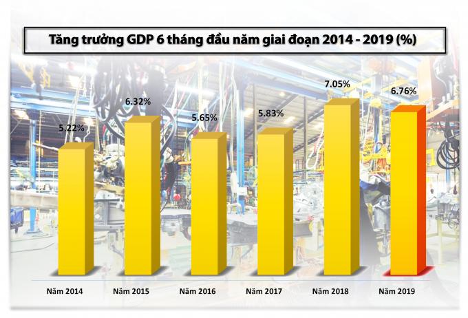 Infographic -  Kinh tế Việt Nam 6 tháng đầu năm 2019 & những con số