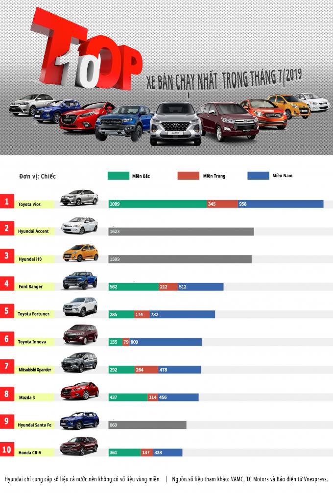 Inforgraphics - Top 10 xe bán chạy nhất tháng 7, Vios và Accent giữ ngôi vương