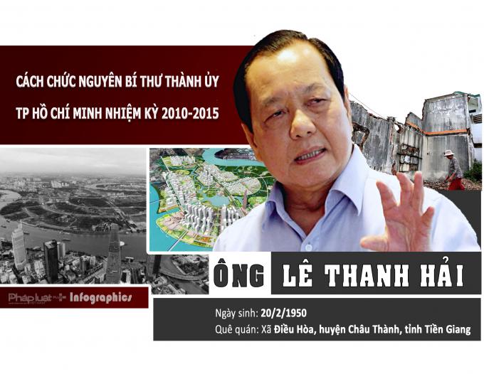 Infographics - Ông Lê Thanh Hải nguyên Bí thư Thành ủy TP Hồ Chí Minh bị cách chức