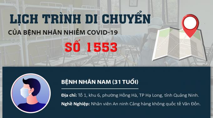 Infographics: Lịch trình di chuyển của bệnh nhân nhiễm Covid-19 số 1553