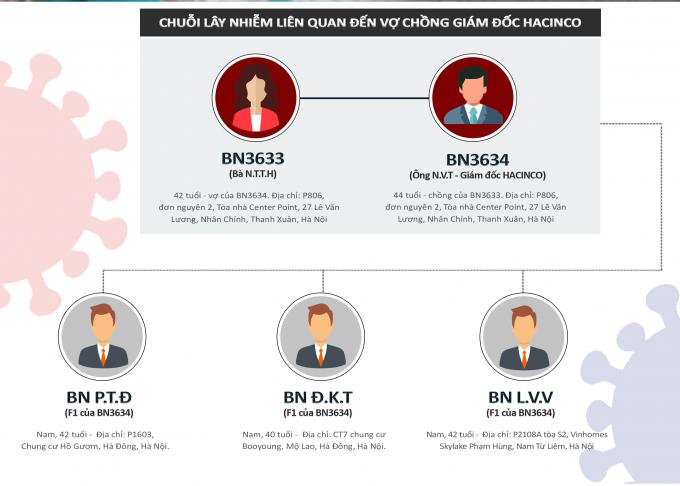 Infographics - Chuỗi lây nhiễm Covid-19 liên quan đến vợ chồng Giám đốc Hacinco