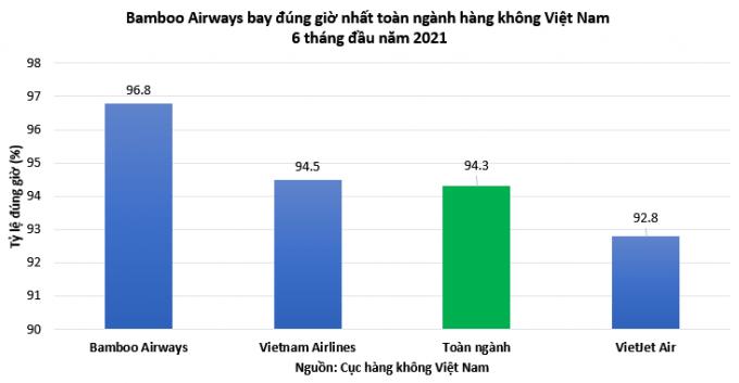 Bamboo Airways bay đúng giờ nhất toàn ngành 6 tháng đầu năm 2021, ít chậm hủy chuyến nhất