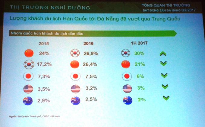 Lượng khách Hàn Quốc bắt đầu vượt qua khách Trung Quốc từ năm 2016.