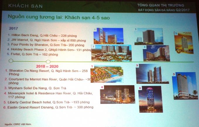 Khối khách sạn 4-5 sao liên tục ra mắt tại Đà Nẵng trong thời gian qua.