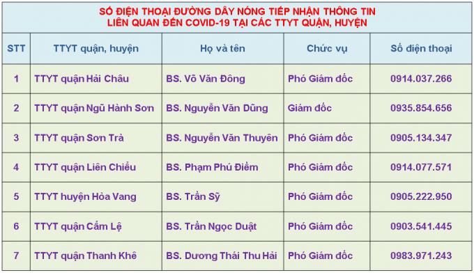 Đường dây nóng tại TP Đà Nẵng